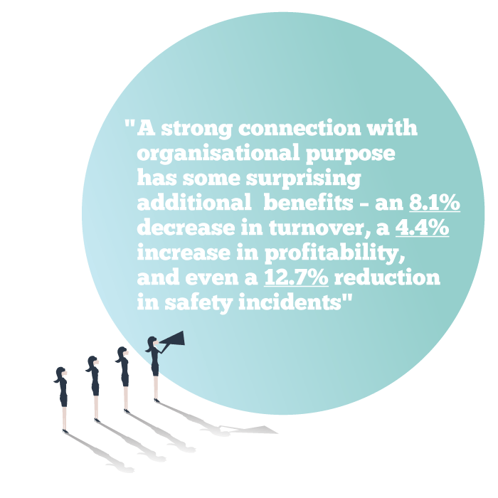 A strong connection with organisational purpose has some surprising additional benefits – an 8.1% decrease in turnover, a 4.4% increase in profitability, and even a 12.7% reduction in safety incidents