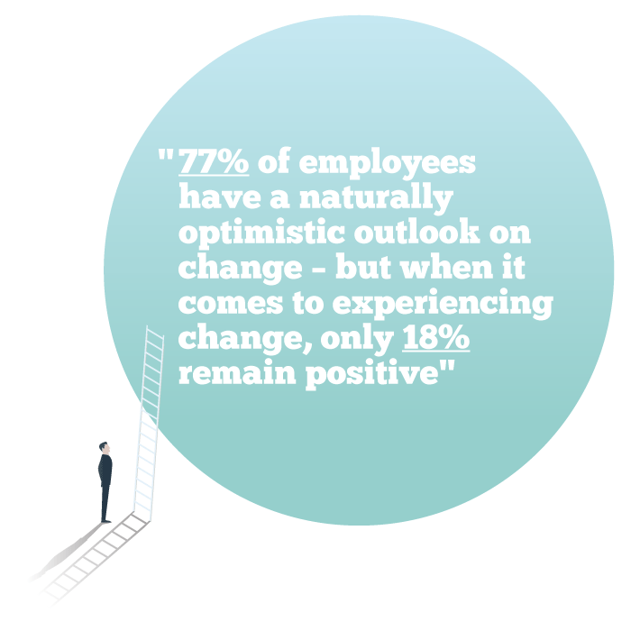 77% of employees have a naturally optimistic outlook on change – but when it comes to experiencing change, only 18% remain positive