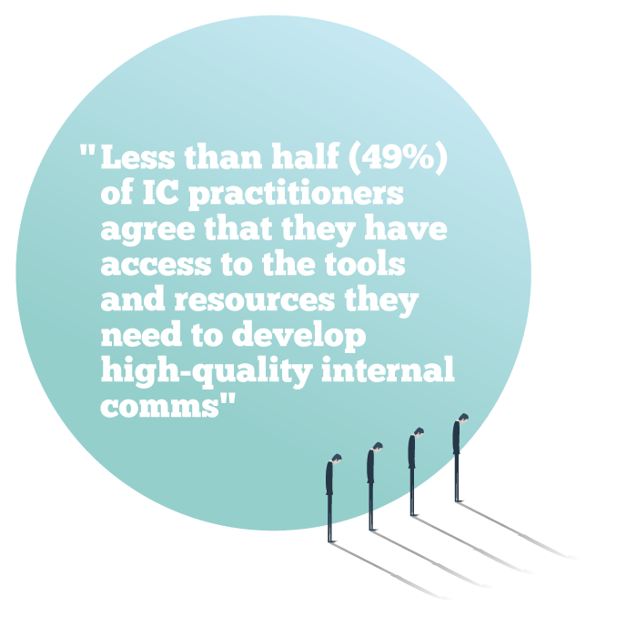 Less than half (49%) of IC practitioners agree that they have access to the tools and resources they need to develop high-quality internal comms