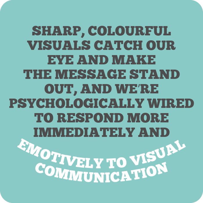 Sharp, colourful visuals catch our eye and make the message stand out, and we're psychologically wired to respond more immediately and emotively to visual communication