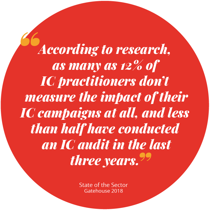 According to research, as many as 12% of IC practitioners don't measure the impact of their IC campaigns at all, and less than half have conducted an IC audit in the last three years - research by Gatehouse 2018