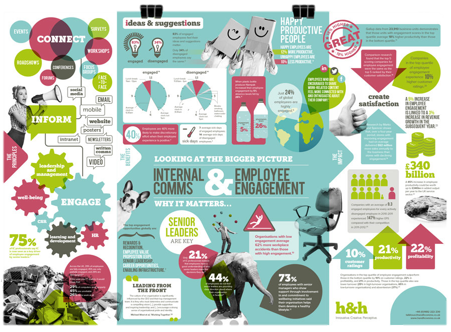 Internal Comms and Employee Engagement IC Feld Guides by H&H
