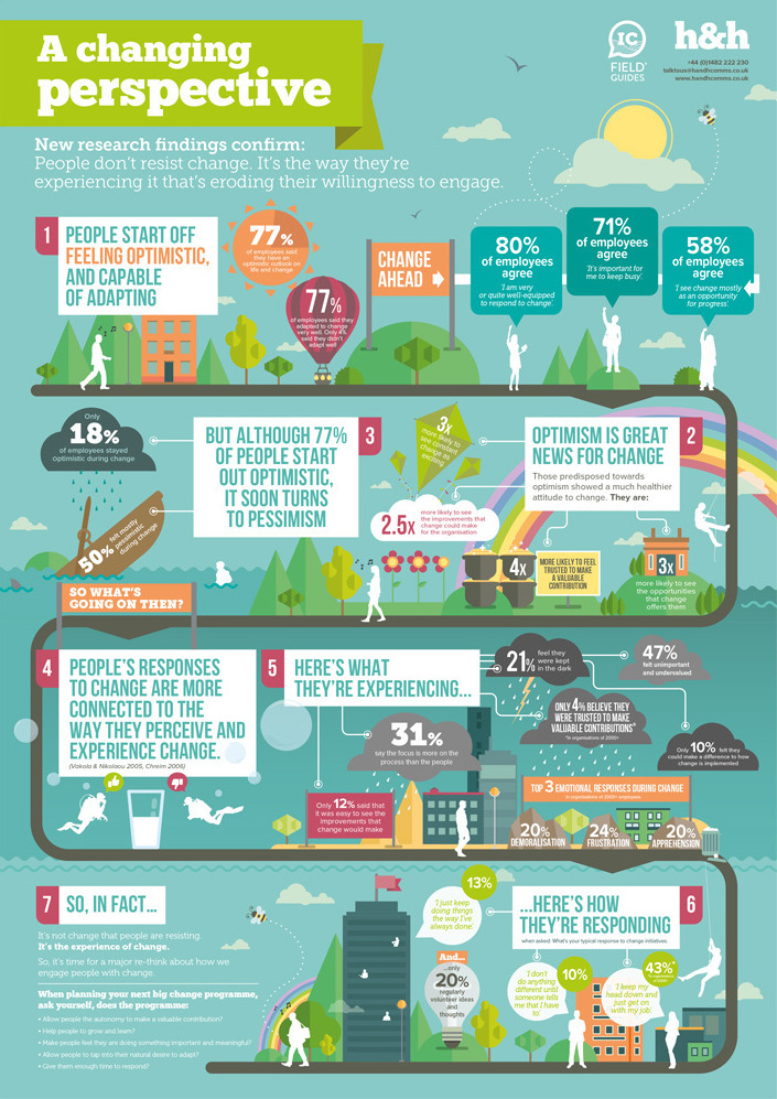 'Changing Perspectives of Change' IC Field Guide infographic by H&H - UK leaders in internal comms and Employee Engagement