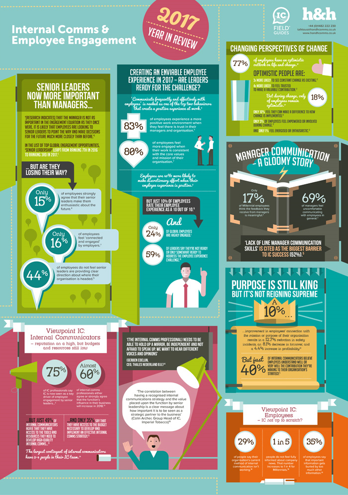 Internal Communications and Employee Engagement: 2017 Year in Review IC Field Guide infographic by H&H