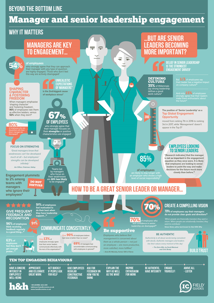 'Manager and Senior Leadership Engagement' IC Field Guide infographic by H&H
