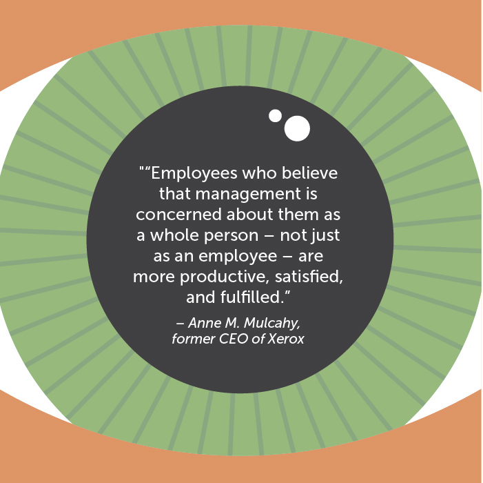 """""""Employees who believe that management is concerned about them as a whole person – not just as an employee – are more productive, satisfied, and fulfilled"""" – Anne M. Mulcahy, former CEO of Xerox"""