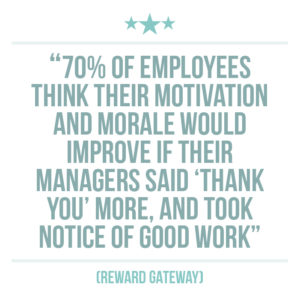 Culture of recognition extract quote 1: 70% of employees think their motivation and morale would improve if their managers said 'thank you' more, and took notice of good work (Reward Gateway)