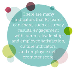 Why internal communications should be everybody's responsibility quote 5: There are many indicators that IC teams can share, such as survey results, engagement with comms, leadership and employee satisfaction, culture indicators, and employee net-promoter score