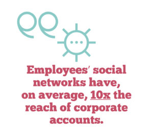 why you should embrace employee advocacy on social media, Quote 2: Employees' social networks have, on average, 10x the reach of corporate accounts.