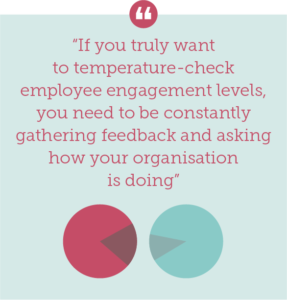 The problem with annual employee engagement surveys Quote 3