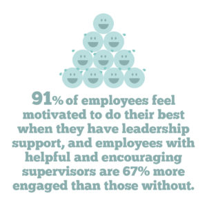 4 key strategies to help you improve employee engagement in your organisation, Quote 5: 91% of employees feel motivated to do their best when they have leadership support, and employees with helpful and encouraging supervisors are 67% more engaged than those without