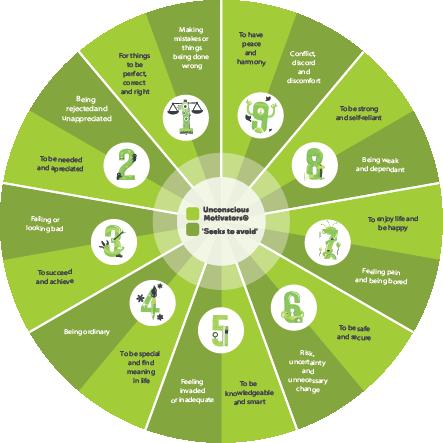 Wheel showing the 9 PRINT Unconscious Motivators