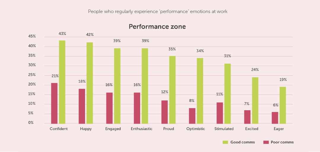 wellbeing at work - performance