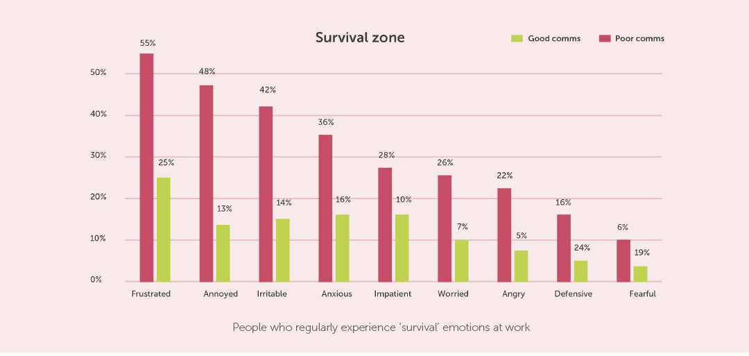 Wellbeing at work - survival
