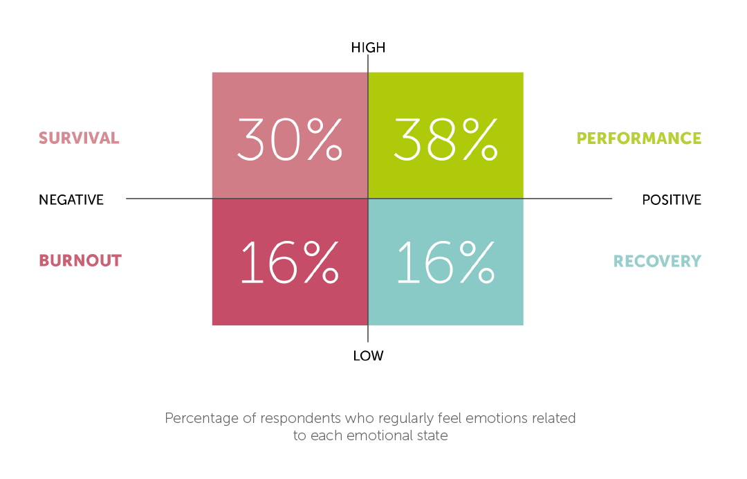 Wellbeing at work emotions