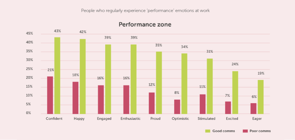 Performance Zone - Wellbeing at work