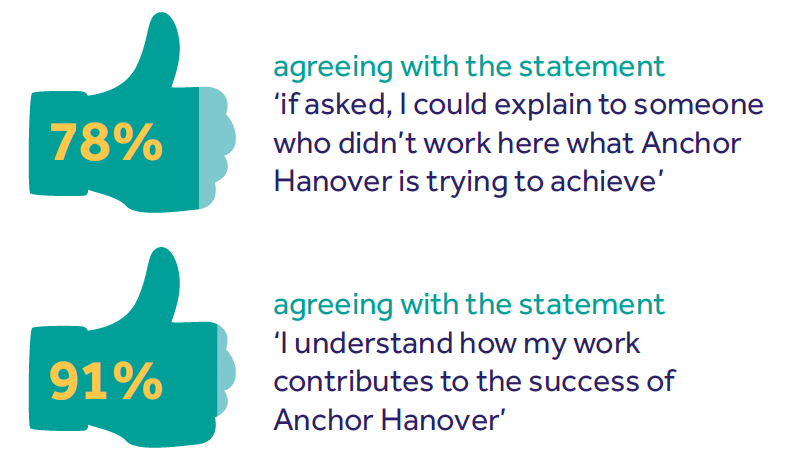 Anchor Hanover business case study results graphic