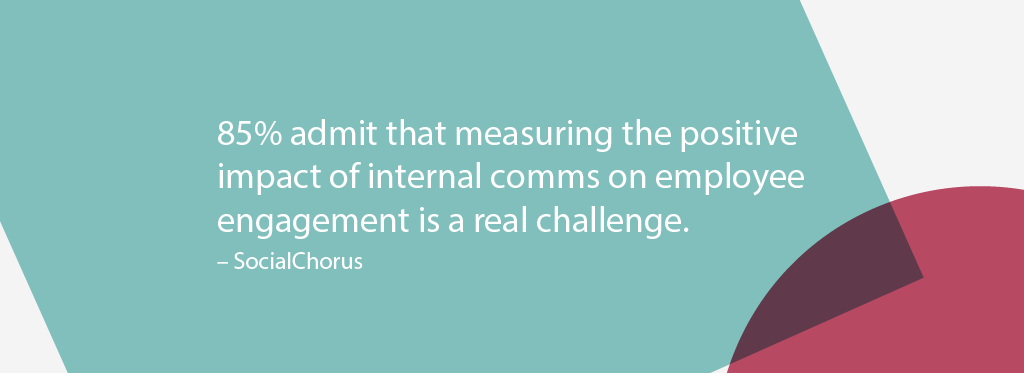 85% admit that measuring the positive impact of internal comms on employee engagement is a real challenge. Social Chorus Study.