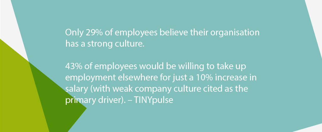 Only 29% of employees believe their organisation has a strong culture. 43% of employees would be willing to take up employment elsewhere for just a 10% increase in salary (with weak company culture cited as the primary driver). Tinypulse 2019 Employee Engagement Report.