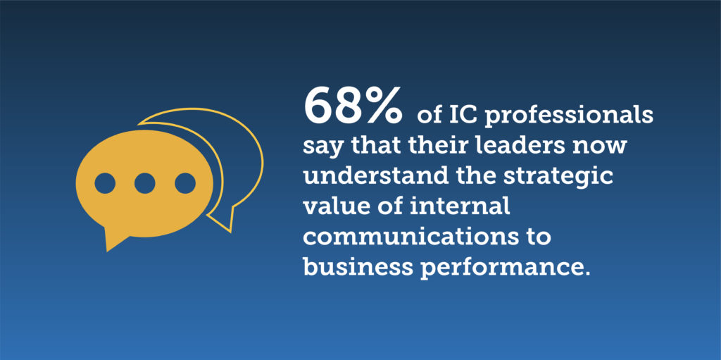 68% of IC professionals say that their leaders now understand the strategic value of internal communications to business performance.
