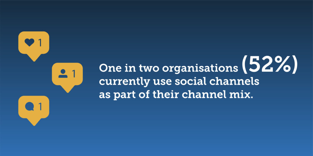 One in two organisation (52%) currently use social channels as part of their channel mix.